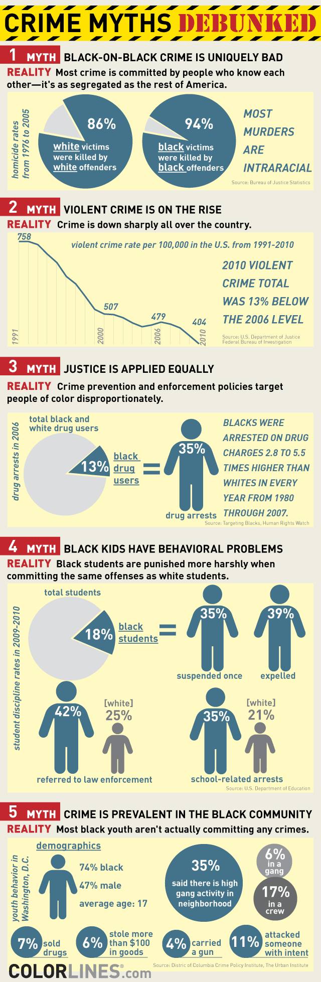 crime myths.png 5 Myths About Crime And Race In America