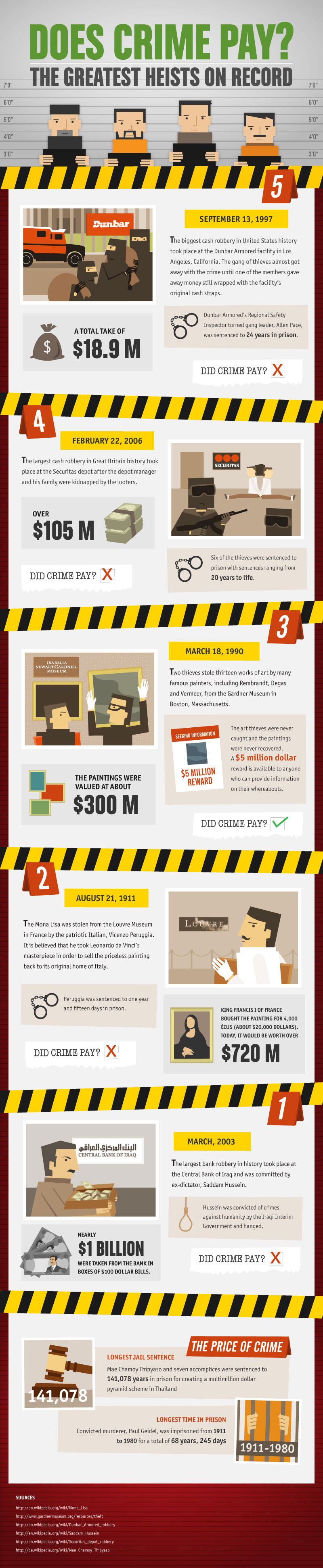 does crime pay Does Crime Pay? (Infographic)